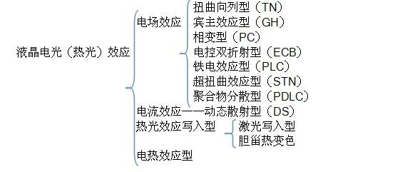 液晶电光分类